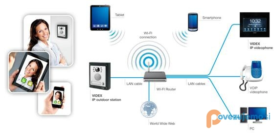 Domotel d.o.o., mrežne storitve in optične komunikacij